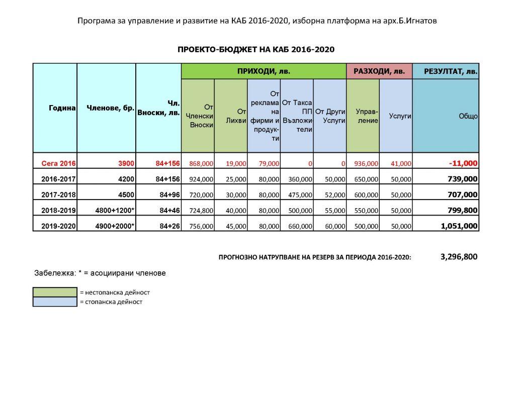 KAB Budget_B.Ignatov_Page_1