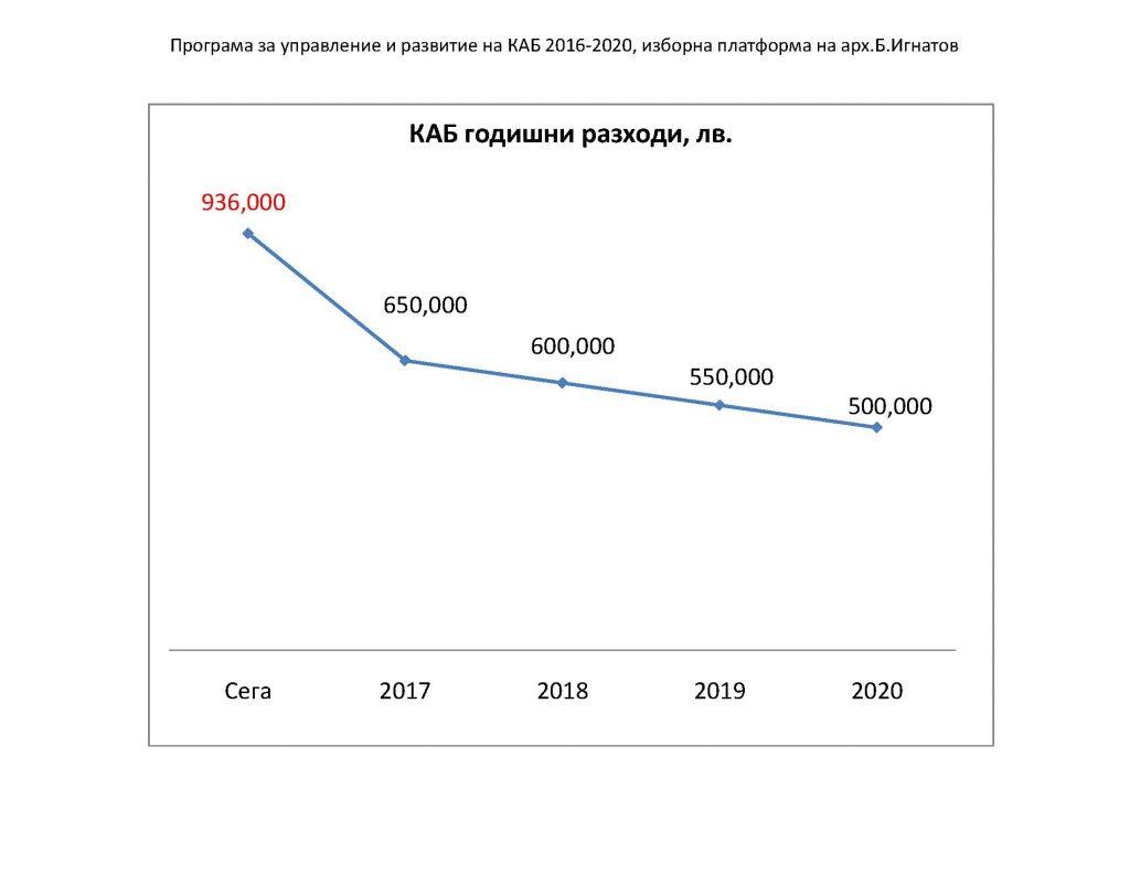 KAB Budget_B.Ignatov_Page_4